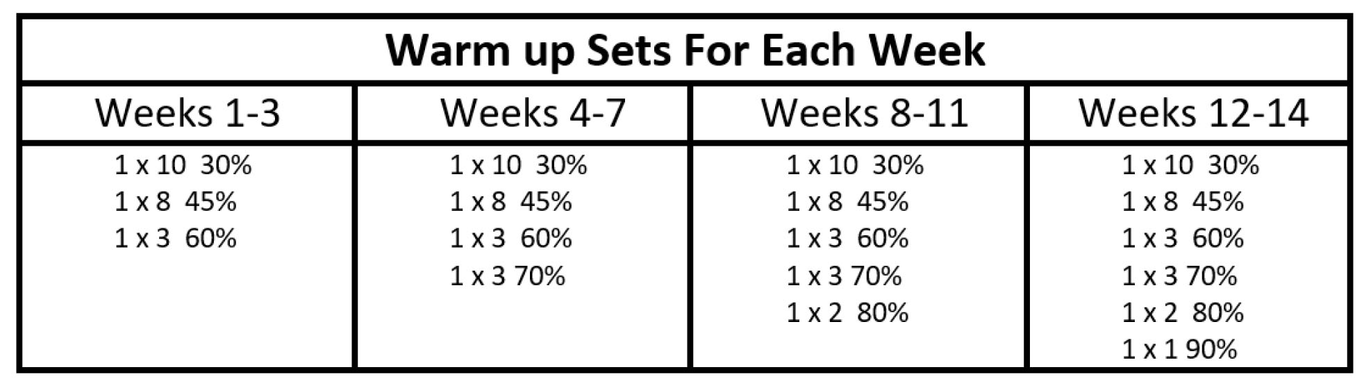 self calculating spreadsheet for 14 week linear periodization