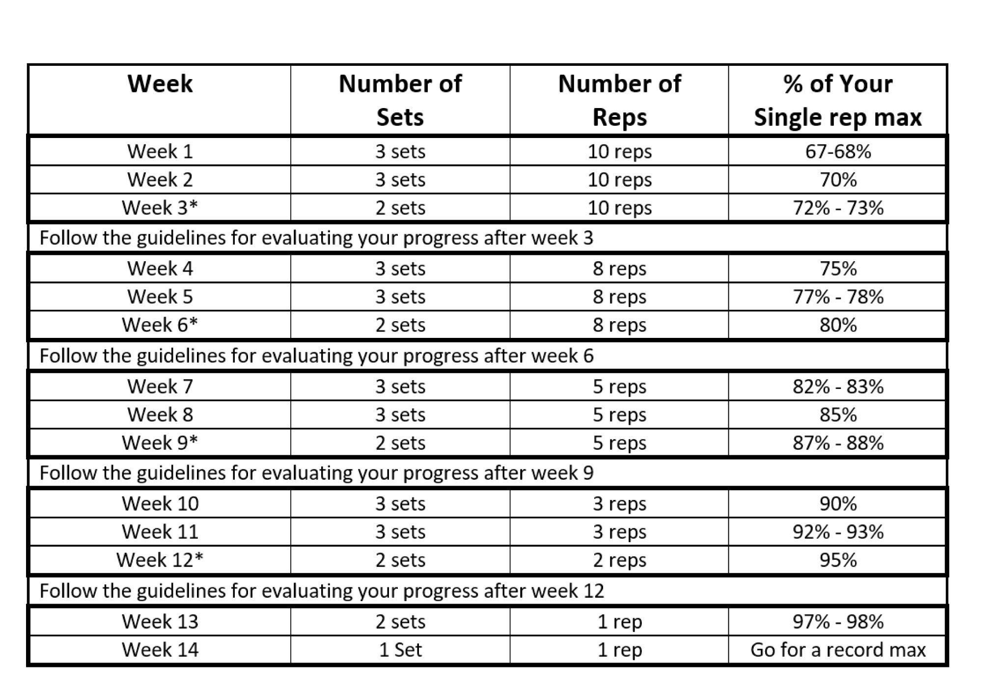 Self calculating spreadsheet for 14 week linear periodization for Rp templates free